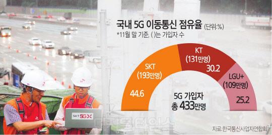 해외 각국 5G상용화 협력 `러시`… 연계산업 육성 킬러콘텐츠 늘어